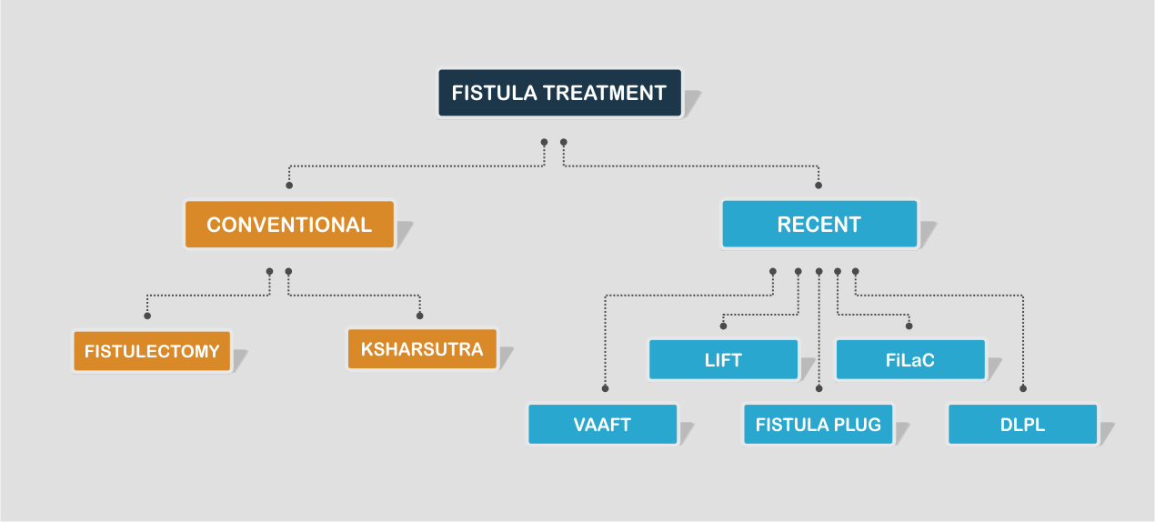 Laser treatment for fistula