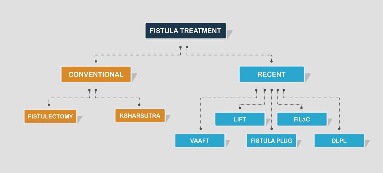 Laser treatment for fistula